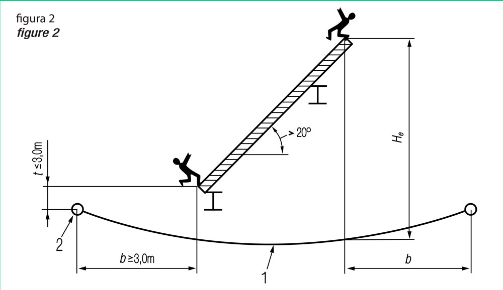 Safety Net Mounting Figure 2